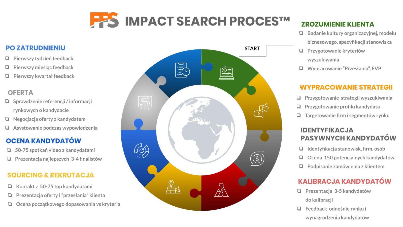 Firma rekrutacyjna FFS Proces Impact Search